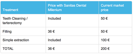 Sanitas Dental Milenium - Table